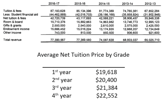 """Costs Rising"": While the price of tution rises, the scholarships earned do not. Each year, students pay more."